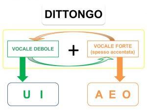 dittongo