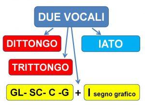 dittongo-trittongo-iato