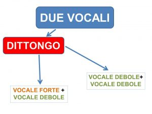 schema-dittongo