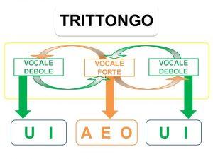trittongo