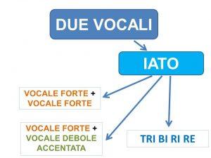 schema-iato